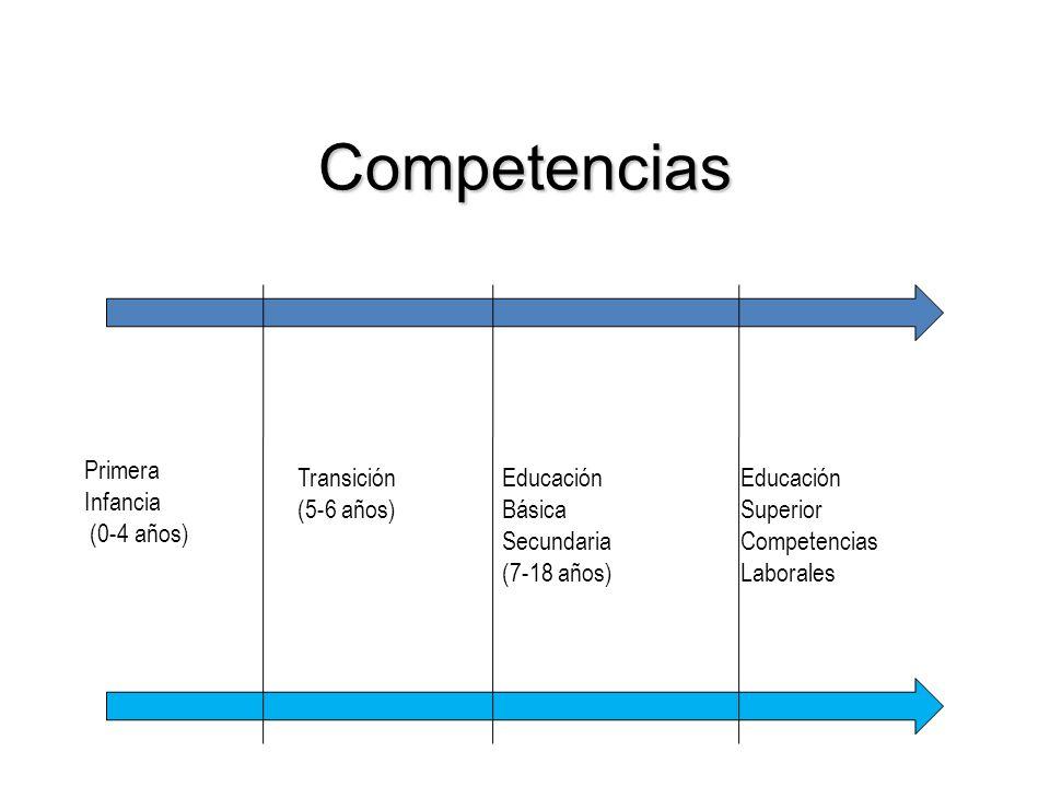 Competencias Primera Infancia (0-4 años) Transición (5-6 años)