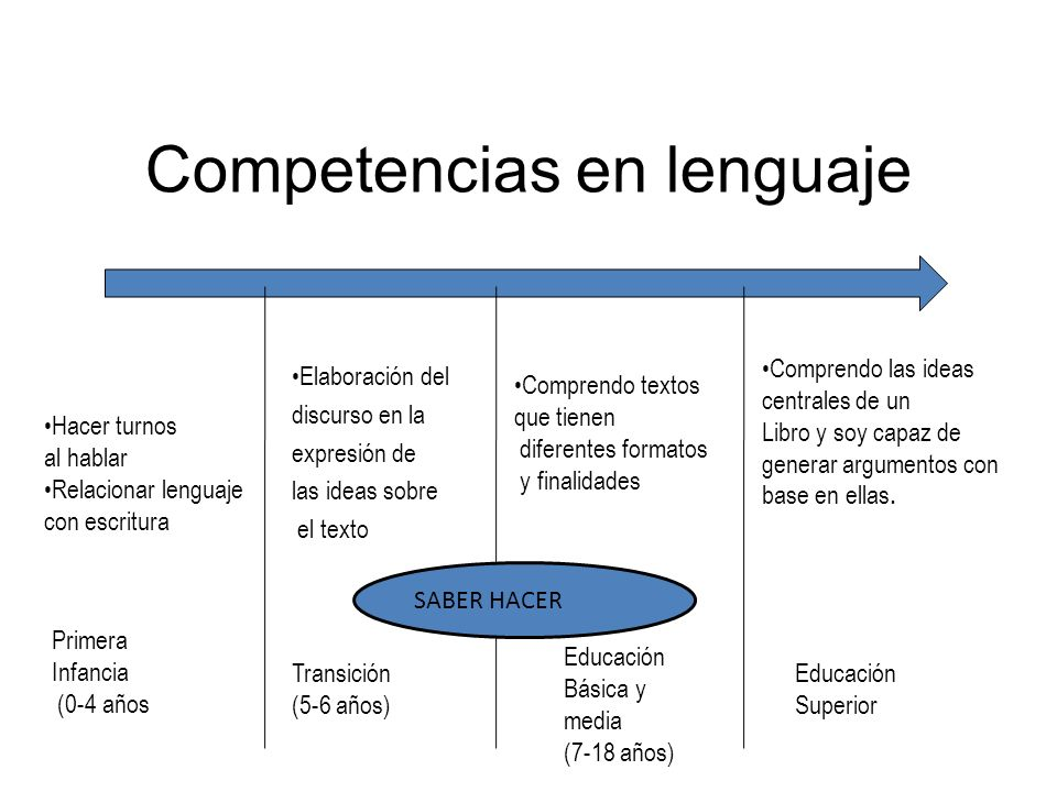 Competencias en lenguaje