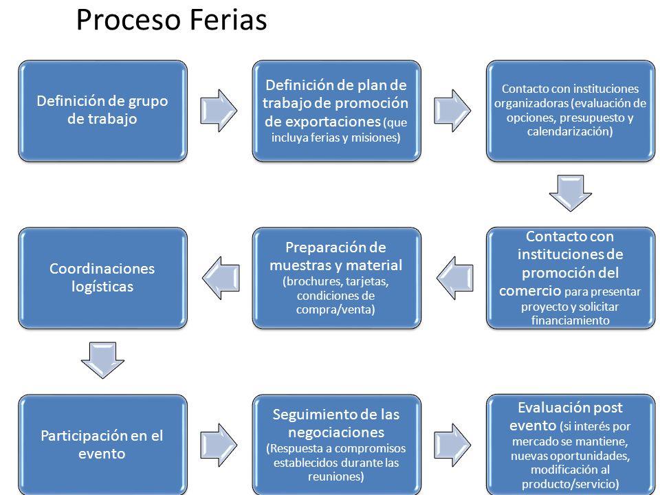 Proceso Ferias Definición de grupo de trabajo