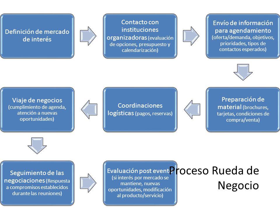 Proceso Rueda de Negocio