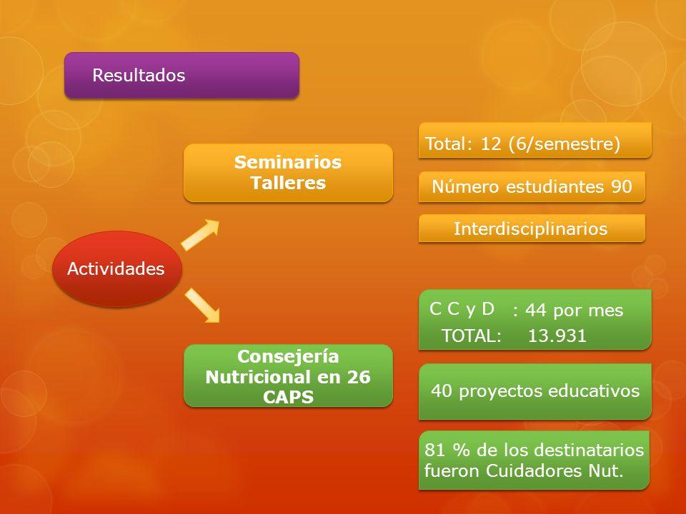 Consejería Nutricional en 26 CAPS