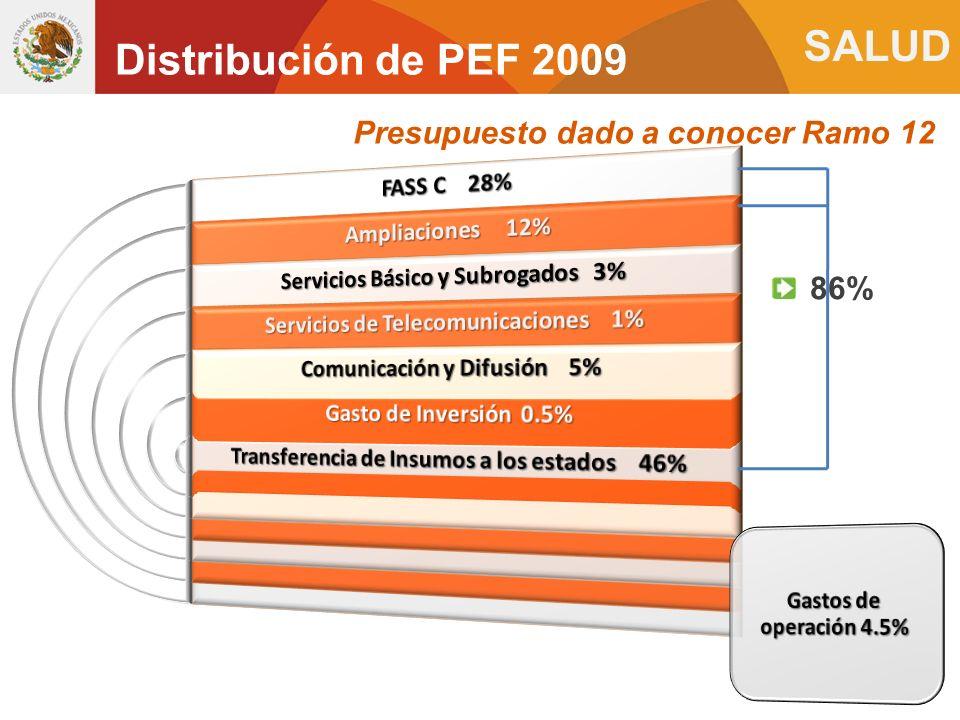 Distribución de PEF 2009 Presupuesto dado a conocer Ramo 12 86%