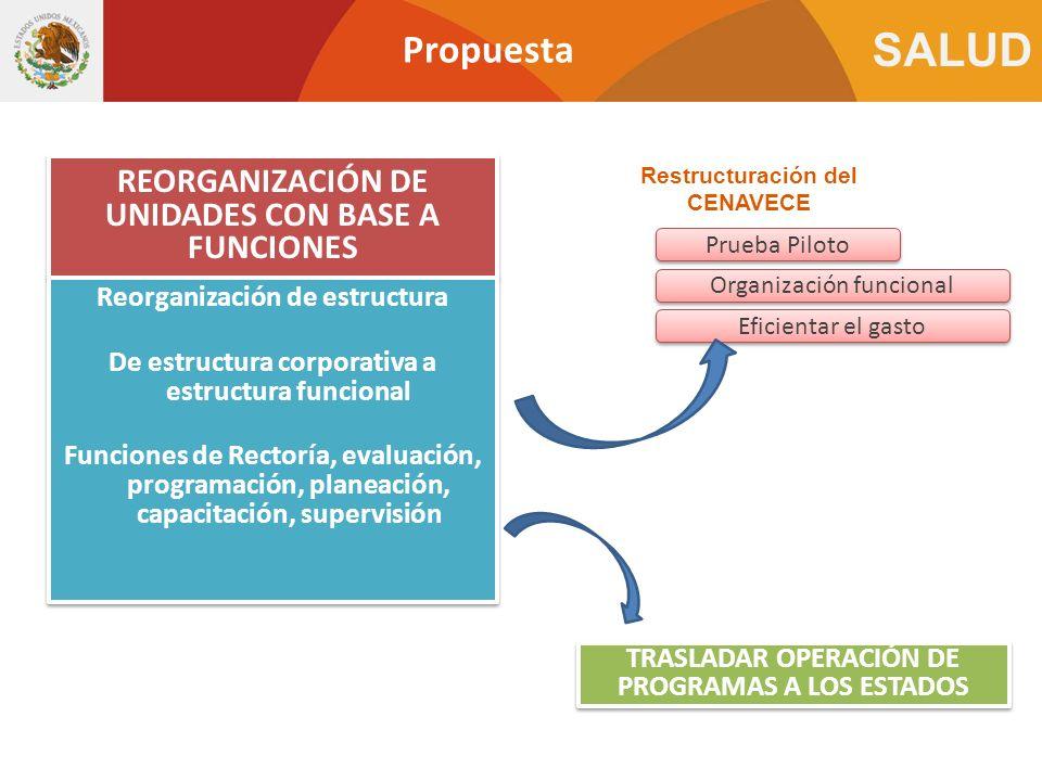 Propuesta REORGANIZACIÓN DE UNIDADES CON BASE A FUNCIONES
