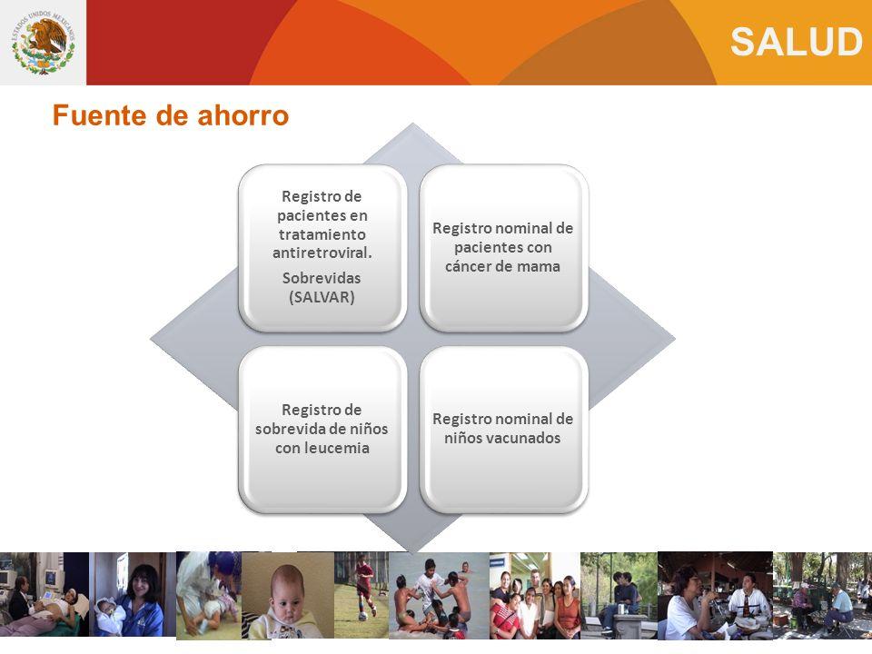 Fuente de ahorro Registro de pacientes en tratamiento antiretroviral.