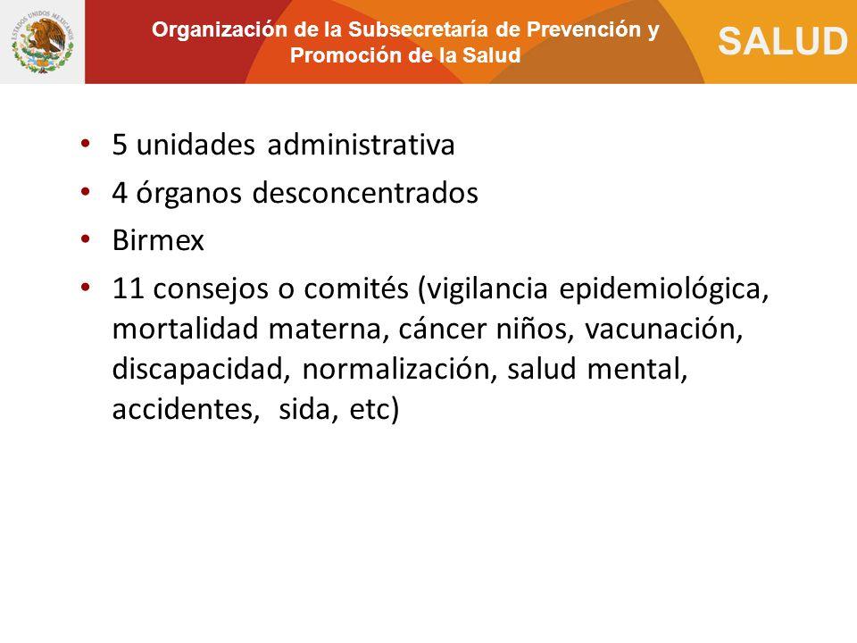 Organización de la Subsecretaría de Prevención y Promoción de la Salud