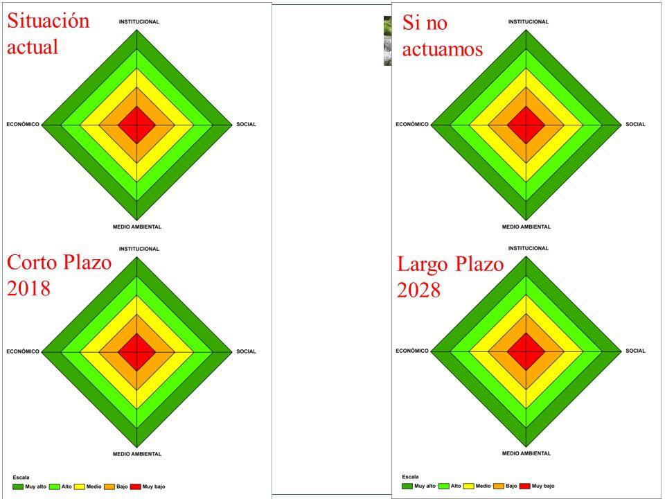 Situación actual Si no actuamos Corto Plazo 2018 Largo Plazo 2028