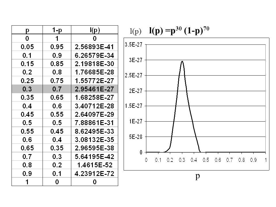 l(p) =p30 (1-p)70 l(p) p