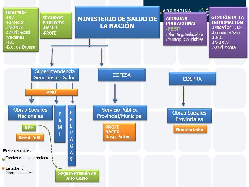 MINISTERIO DE SALUD DE LA NACIÓN Seguro Privado de Alto Costo