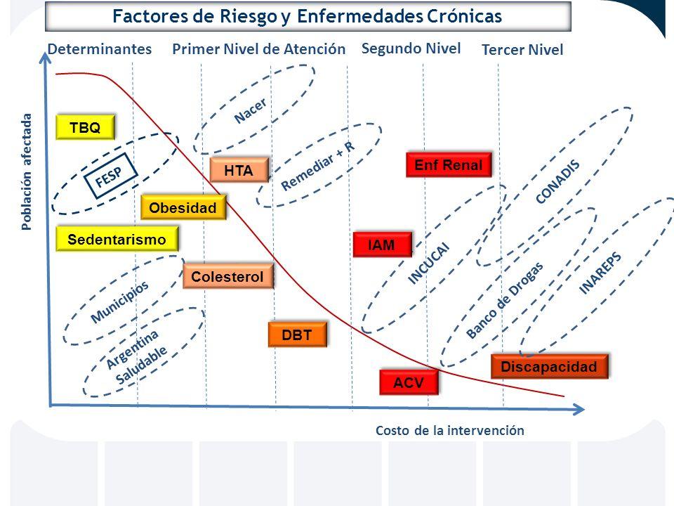 Factores de Riesgo y Enfermedades Crónicas Primer Nivel de Atención