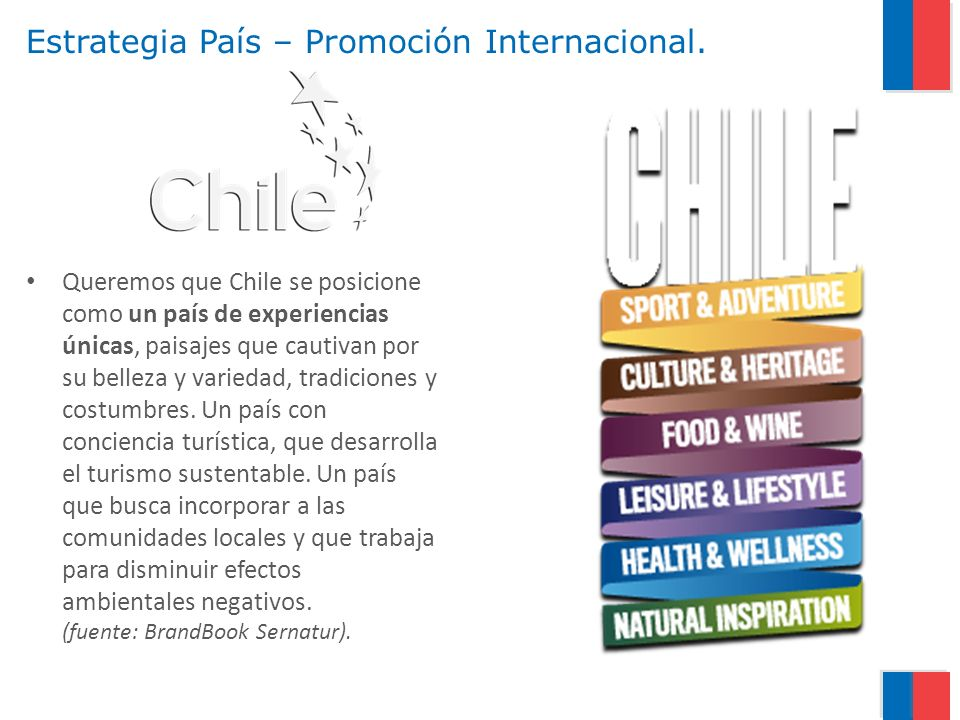 Estrategia País – Promoción Internacional.