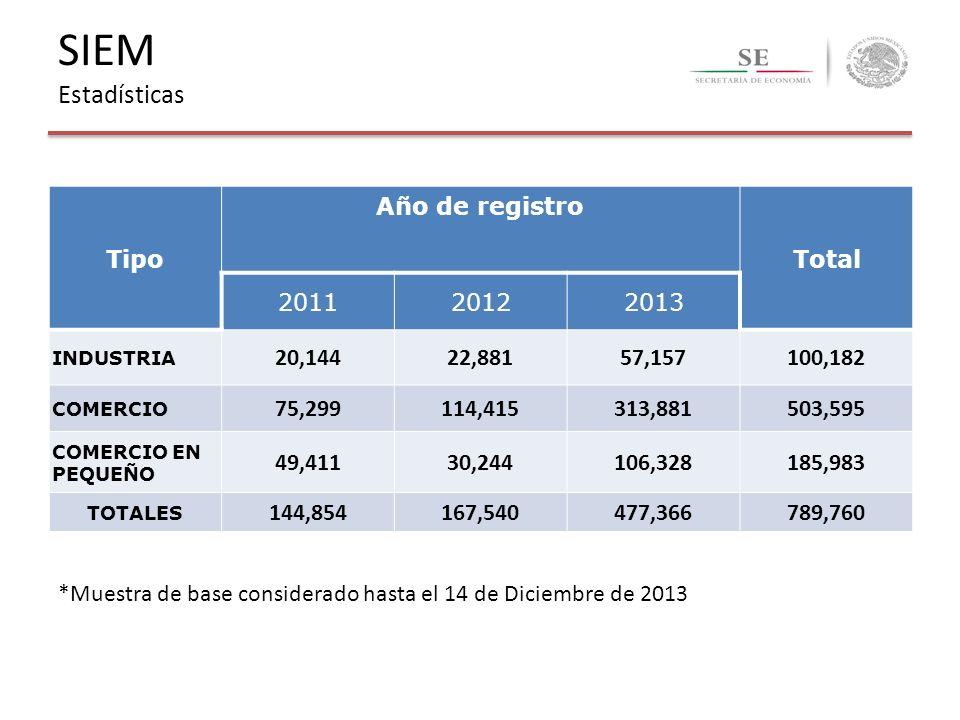 SIEM Estadísticas Tipo Año de registro Total 2011 2012 2013 20,144
