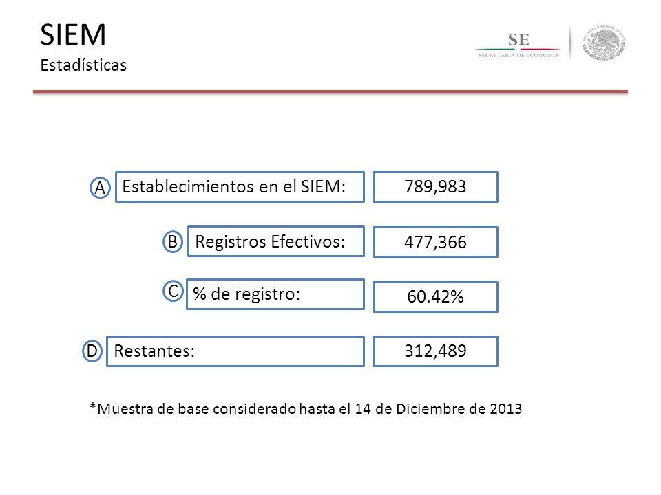 SIEM Estadísticas Establecimientos en el SIEM: 789,983 A