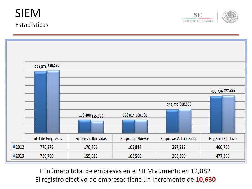 SIEM Estadísticas El número total de empresas en el SIEM aumento en 12,882 El registro efectivo de empresas tiene un Incremento de 10,630.