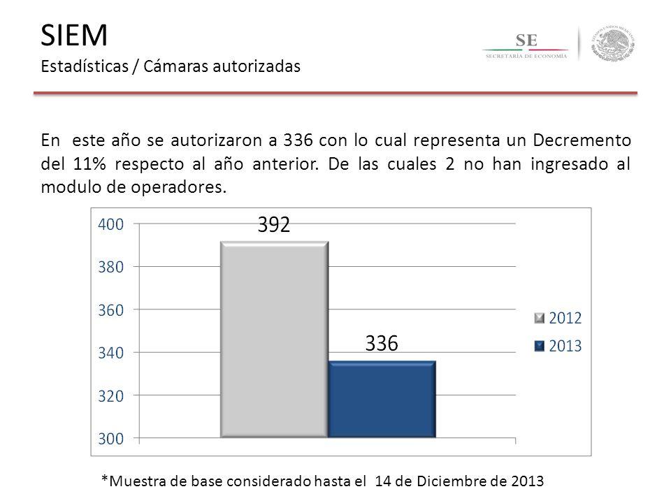 SIEM Estadísticas / Cámaras autorizadas