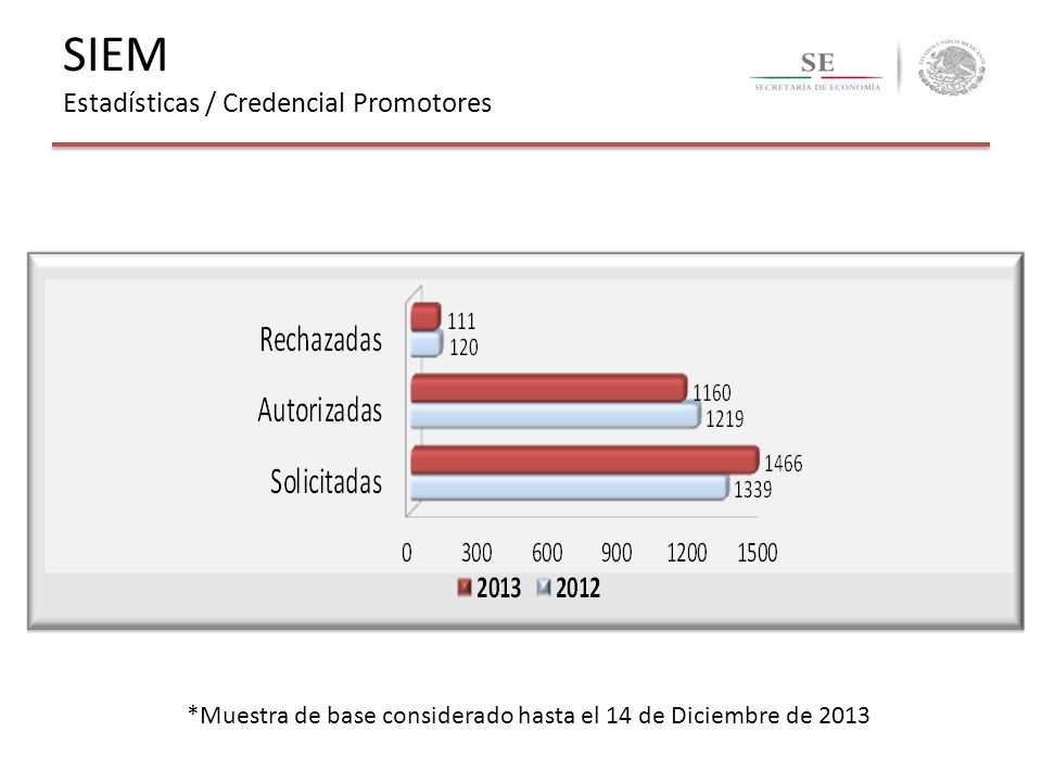 SIEM Estadísticas / Credencial Promotores
