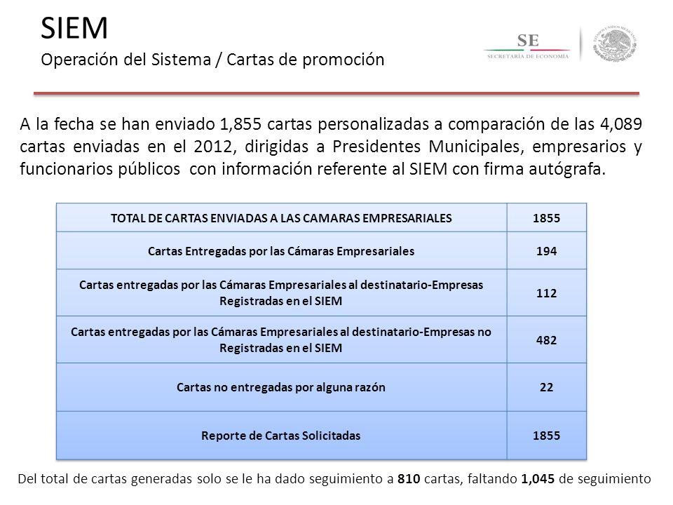 SIEM Operación del Sistema / Cartas de promoción