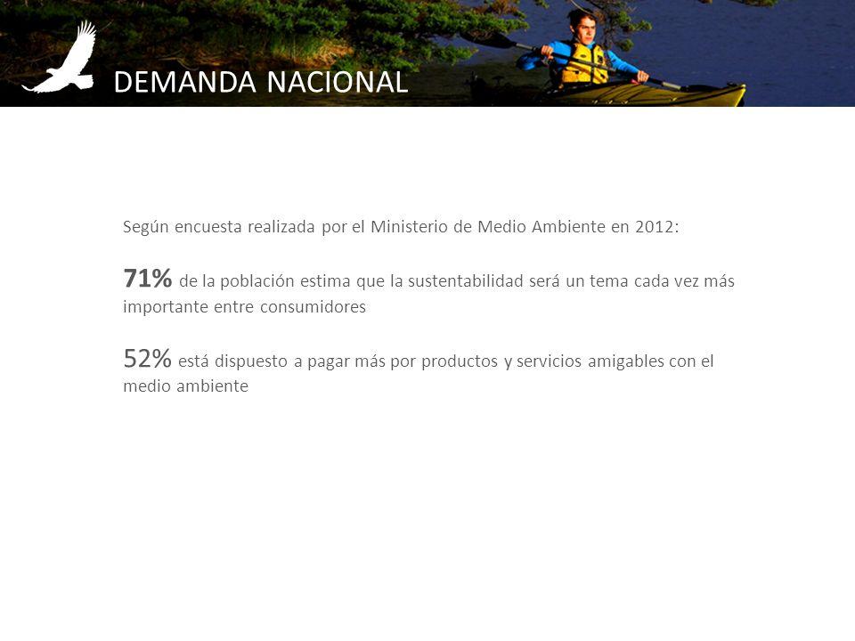DEMANDA NACIONAL Según encuesta realizada por el Ministerio de Medio Ambiente en 2012:
