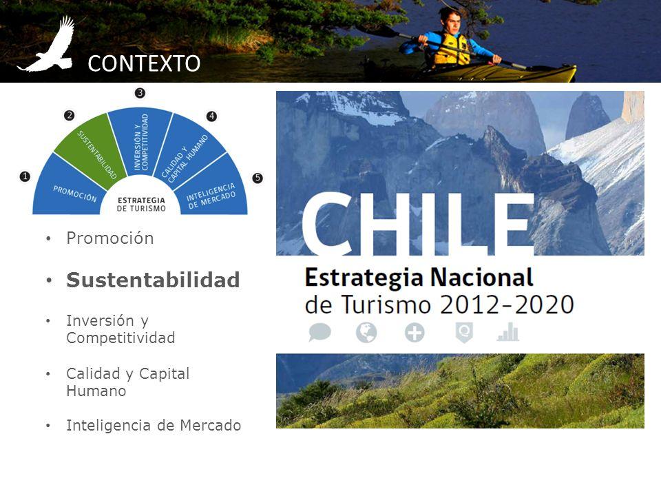 CONTEXTO Sustentabilidad Promoción Inversión y Competitividad
