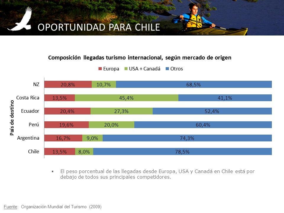 OPORTUNIDAD PARA CHILE