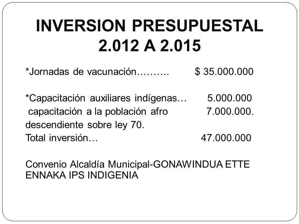 INVERSION PRESUPUESTAL 2.012 A 2.015