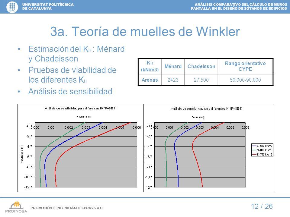 3a. Teoría de muelles de Winkler
