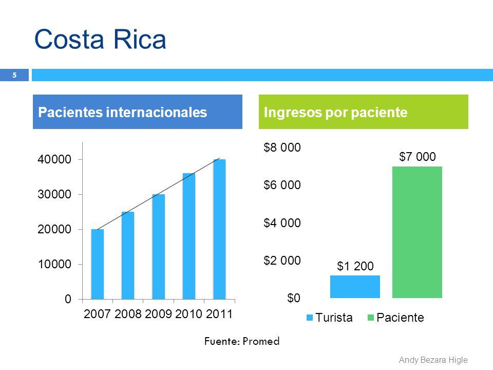 Costa Rica Pacientes internacionales Ingresos por paciente