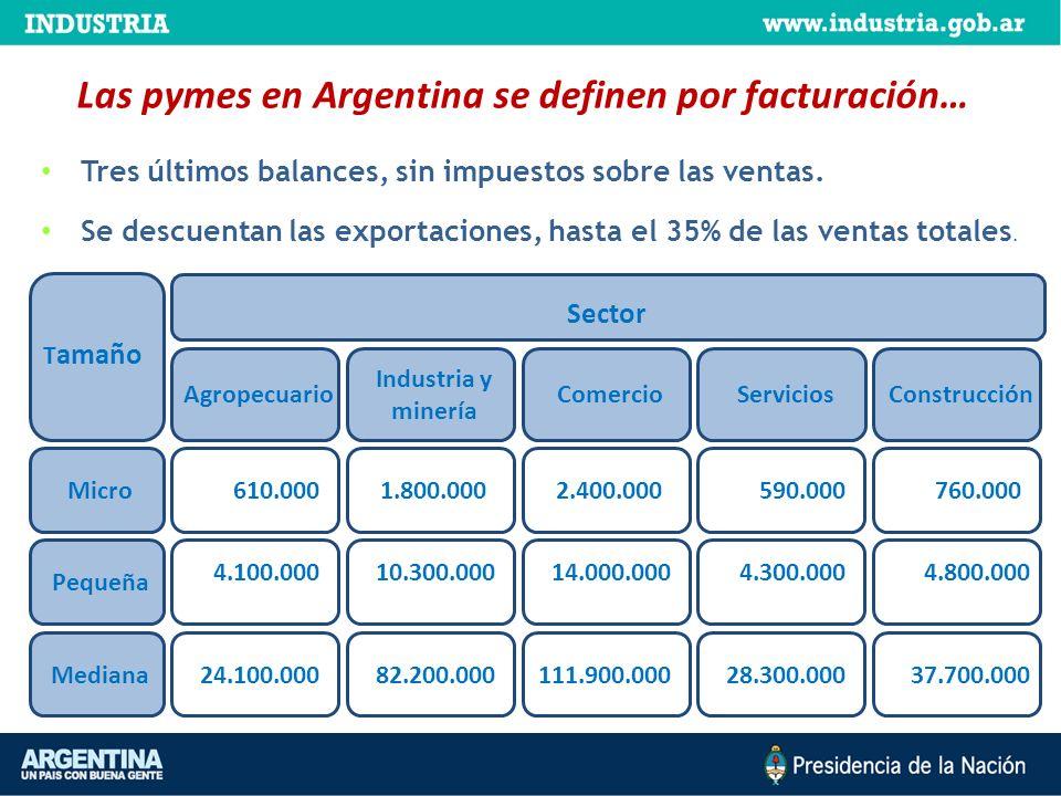 Las pymes en Argentina se definen por facturación…