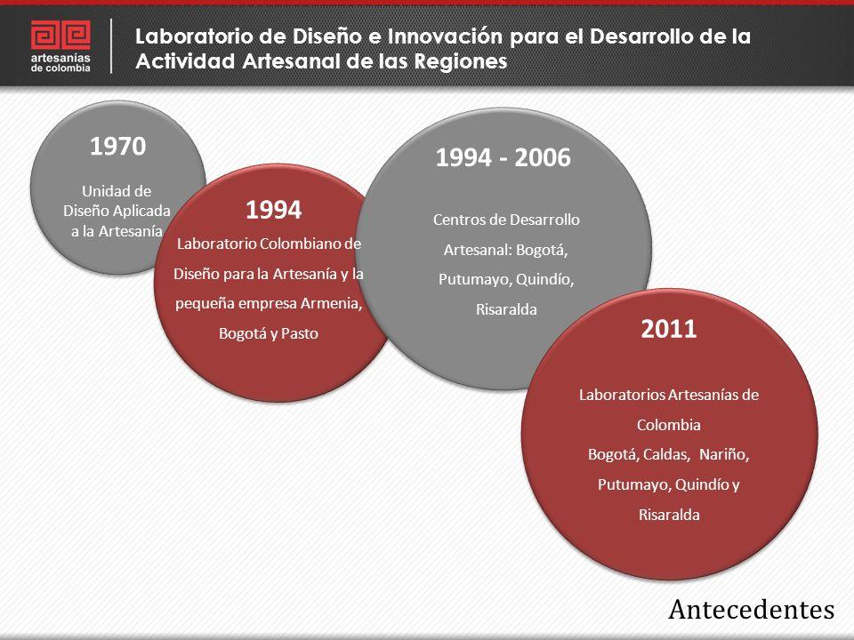 Laboratorio de Diseño e Innovación para el Desarrollo de la Actividad Artesanal de las Regiones
