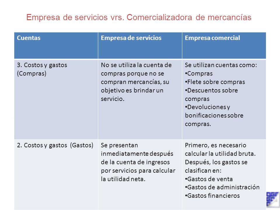 Empresa de servicios vs comercializadora de mercanc as - Calcular gastos compra garaje ...