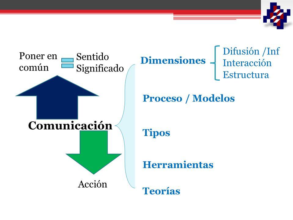 Comunicación Difusión /Inf Poner en común Sentido Interacción