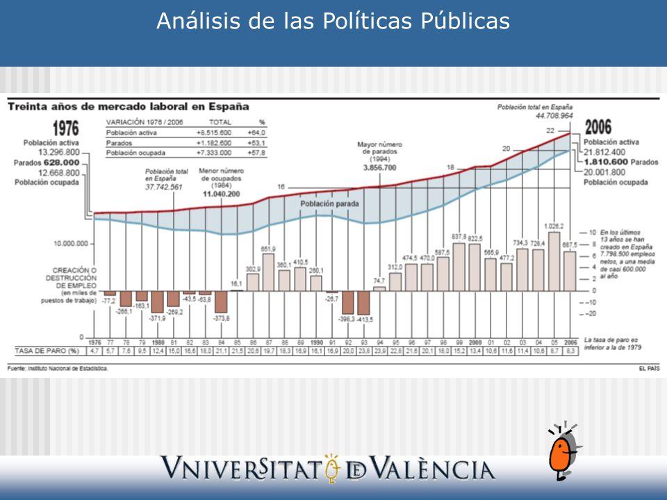 Análisis de las Políticas Públicas