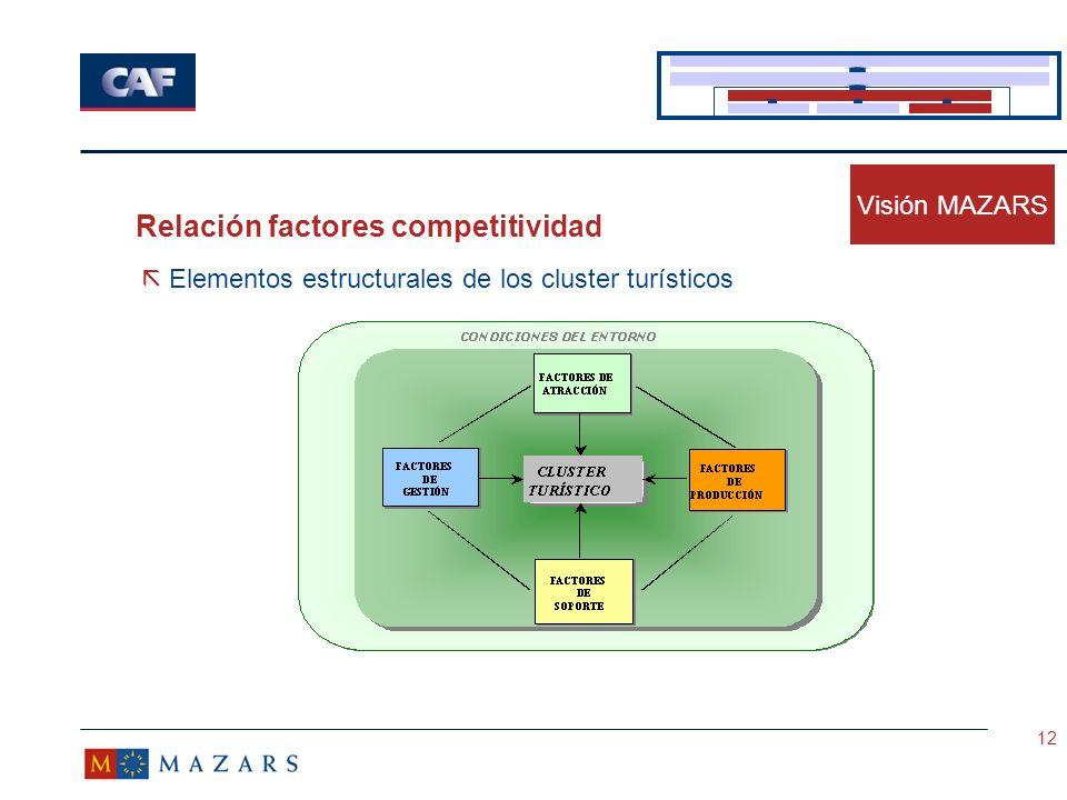 Relación factores competitividad