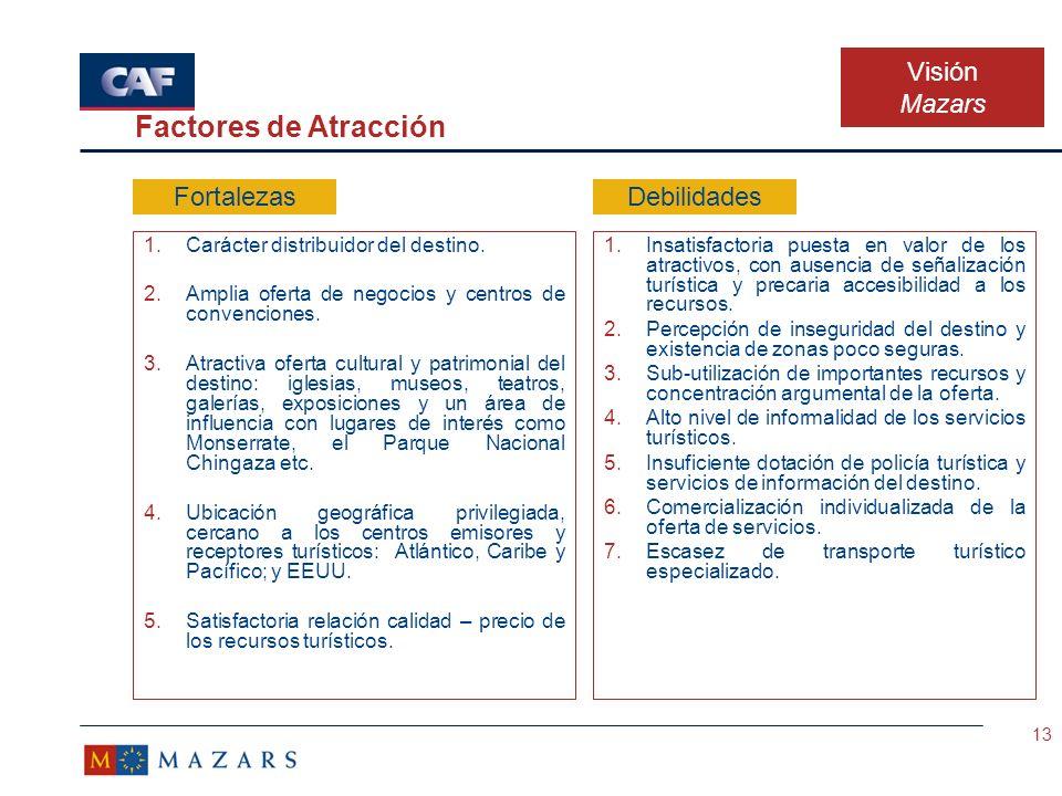 Factores de Atracción Visión Mazars Fortalezas Debilidades