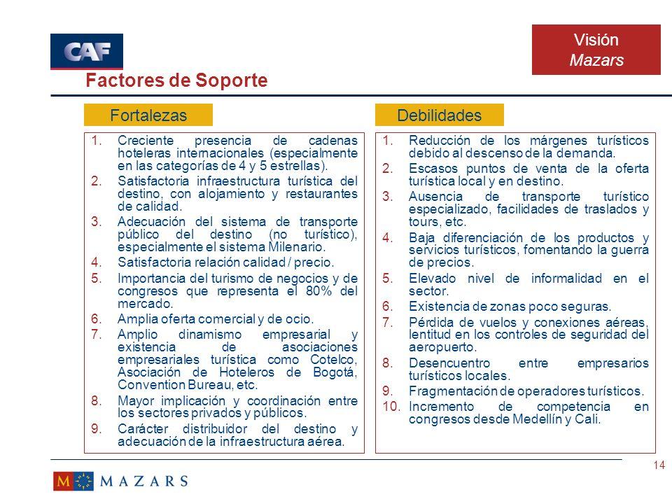Factores de Soporte Visión Mazars Fortalezas Debilidades