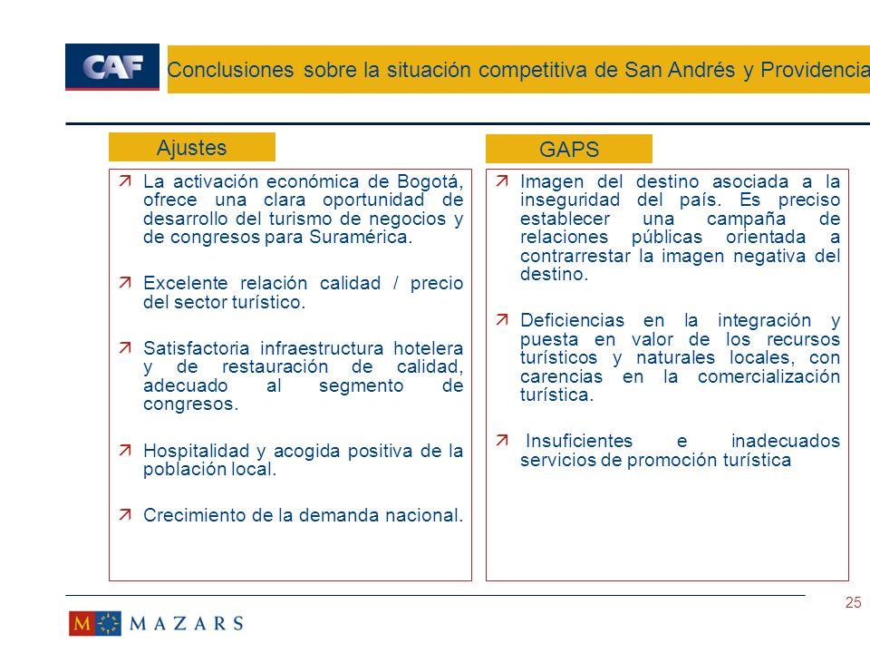 Conclusiones sobre la situación competitiva de San Andrés y Providencia