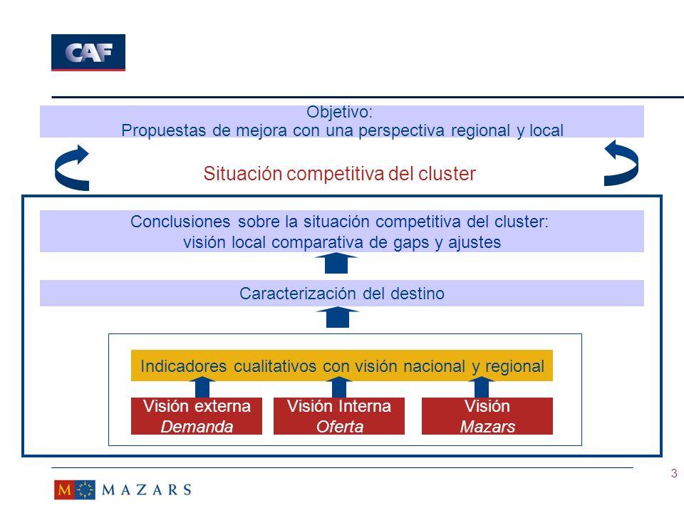 Situación competitiva del cluster