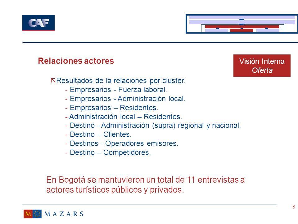 Relaciones actores Visión Interna. Oferta. Resultados de la relaciones por cluster. Empresarios - Fuerza laboral.