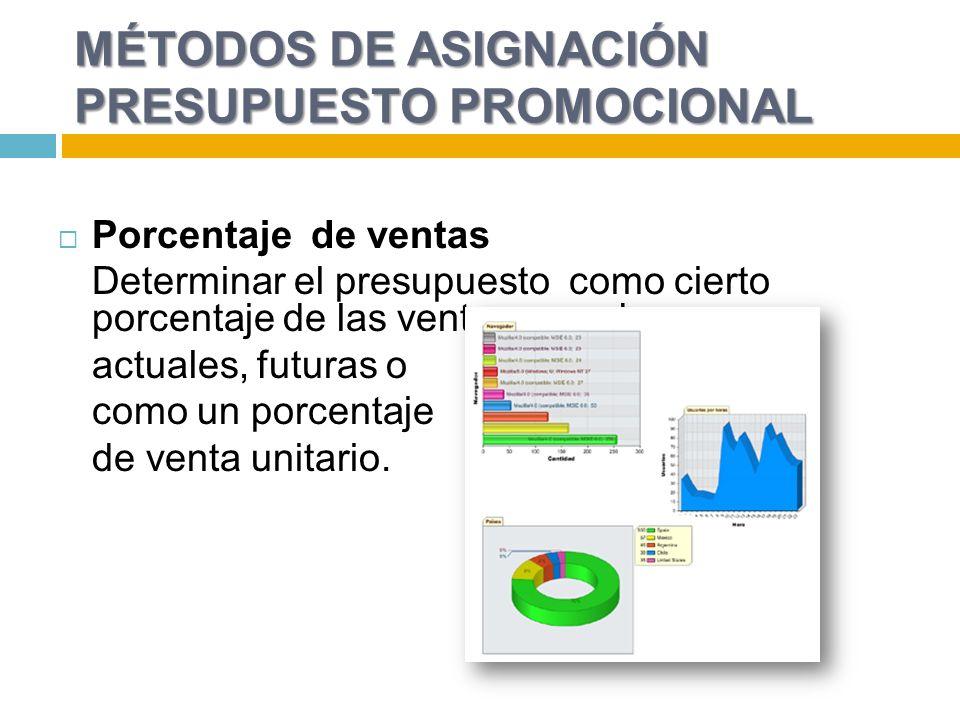 MÉTODOS DE ASIGNACIÓN PRESUPUESTO PROMOCIONAL