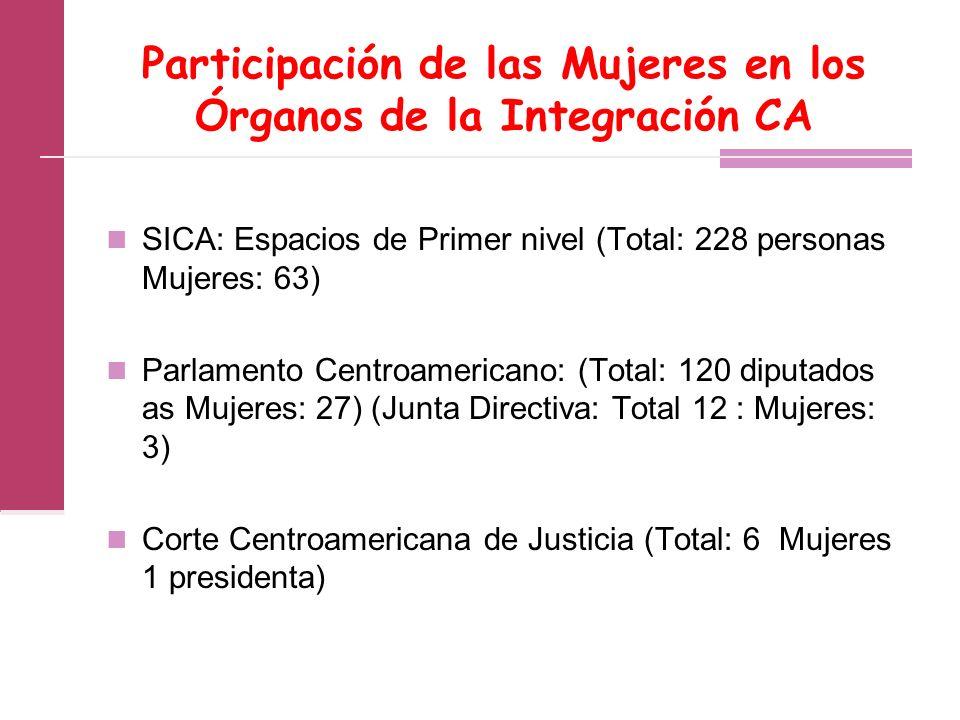 Participación de las Mujeres en los Órganos de la Integración CA