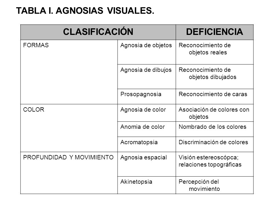 TABLA I. AGNOSIAS VISUALES.