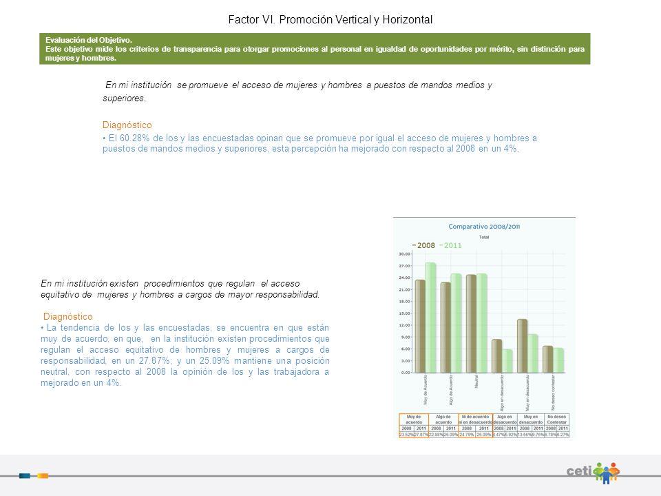 Factor VI. Promoción Vertical y Horizontal