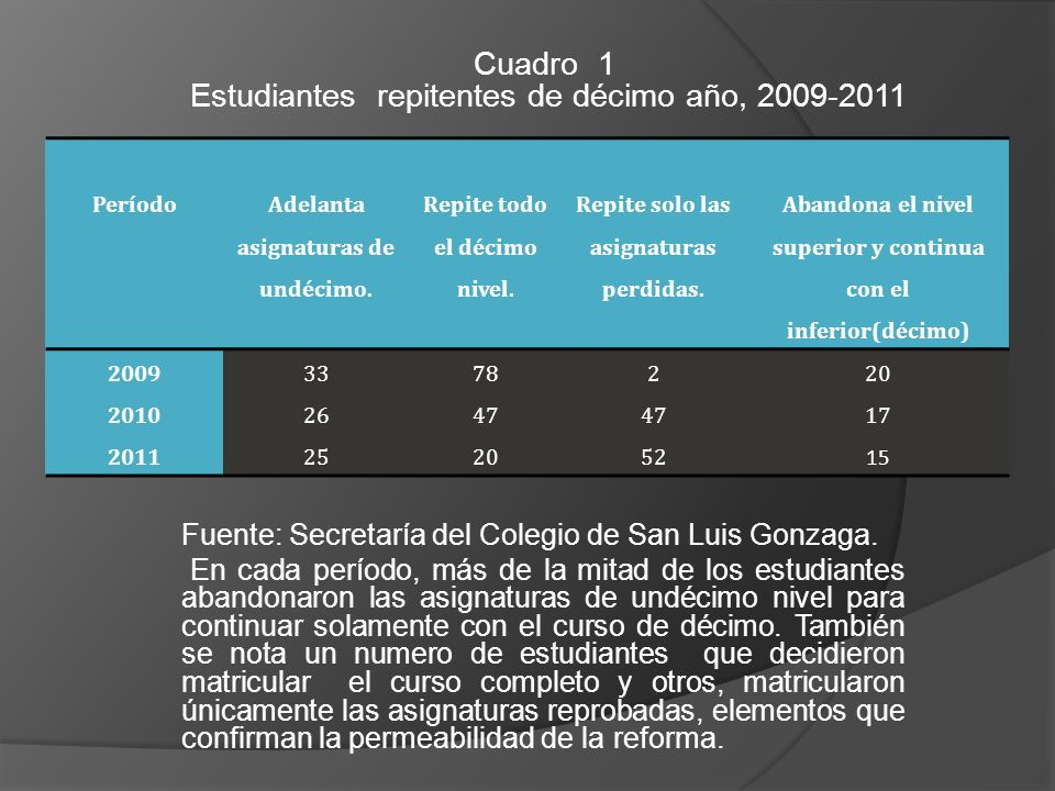 Estudiantes repitentes de décimo año, 2009-2011