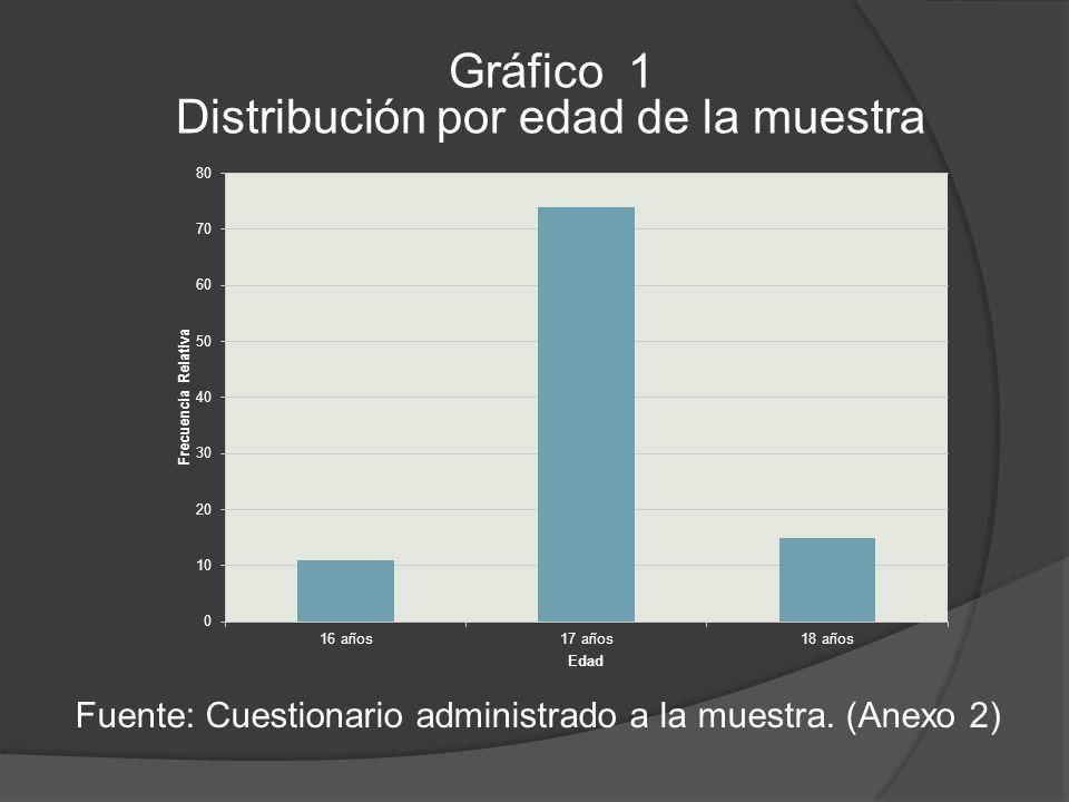 Distribución por edad de la muestra