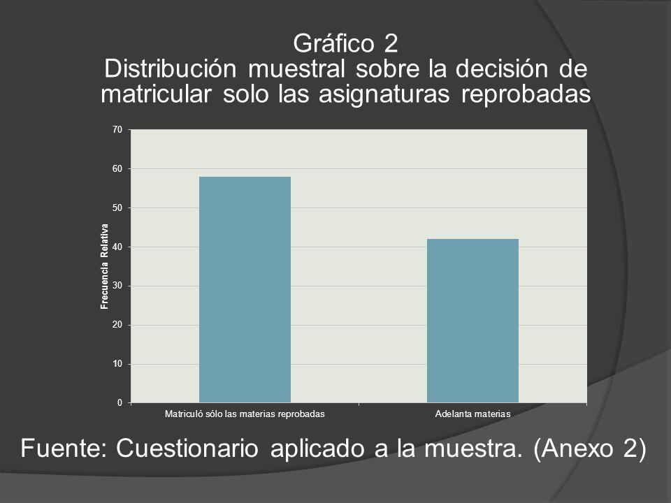 Gráfico 2 Distribución muestral sobre la decisión de matricular solo las asignaturas reprobadas.
