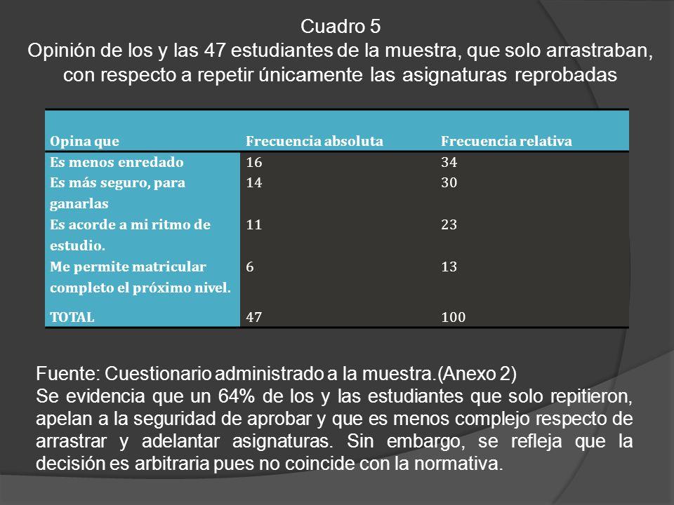 Cuadro 5 Opinión de los y las 47 estudiantes de la muestra, que solo arrastraban, con respecto a repetir únicamente las asignaturas reprobadas.