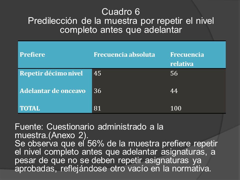 Cuadro 6 Predilección de la muestra por repetir el nivel completo antes que adelantar. Prefiere. Frecuencia absoluta.