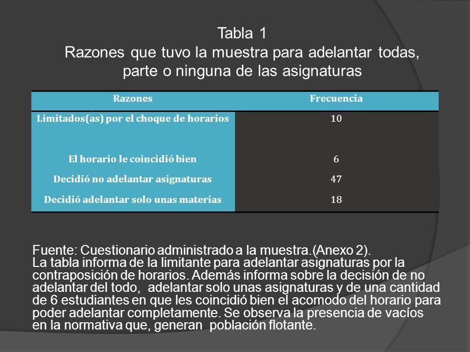 Tabla 1 Razones que tuvo la muestra para adelantar todas, parte o ninguna de las asignaturas. Razones.