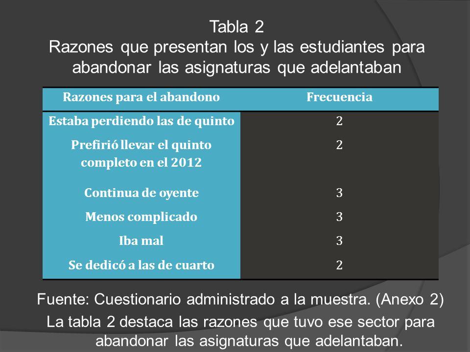 Tabla 2 Razones que presentan los y las estudiantes para abandonar las asignaturas que adelantaban.