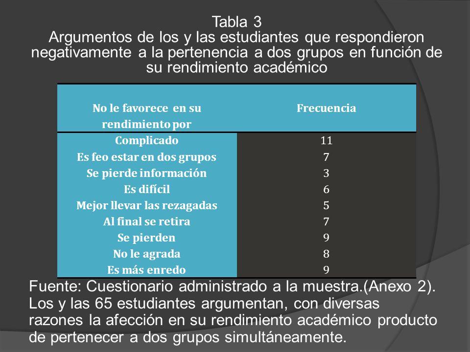 Fuente: Cuestionario administrado a la muestra.(Anexo 2).