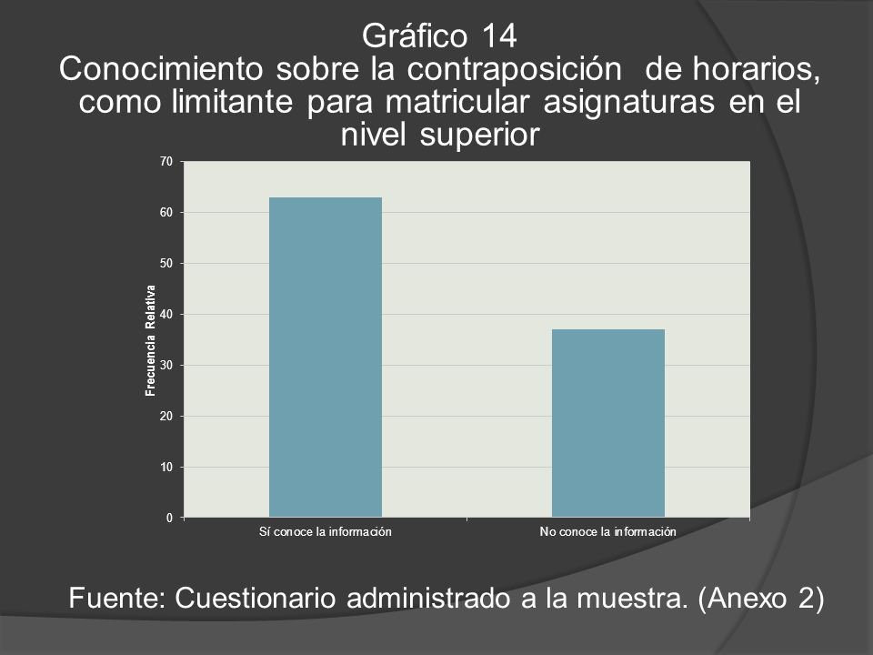 Fuente: Cuestionario administrado a la muestra. (Anexo 2)